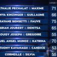 Le classement complet à l'issue du prime de Danse avec les stars, le samedi 25 octobre 2014.