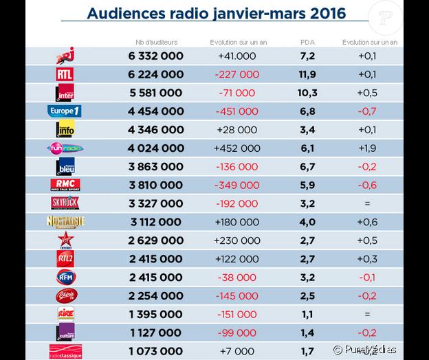 Audiences radio du 1er janvier au 31 mars 2016. Source : Médiamétrie.