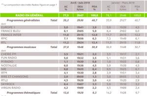 Audiences radio : France Inter toujours leader devant RTL, Europe 1 en baisse