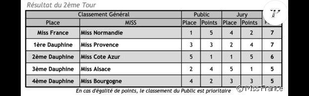 Récapitulatif des résultats de la 74ème Election de Miss France