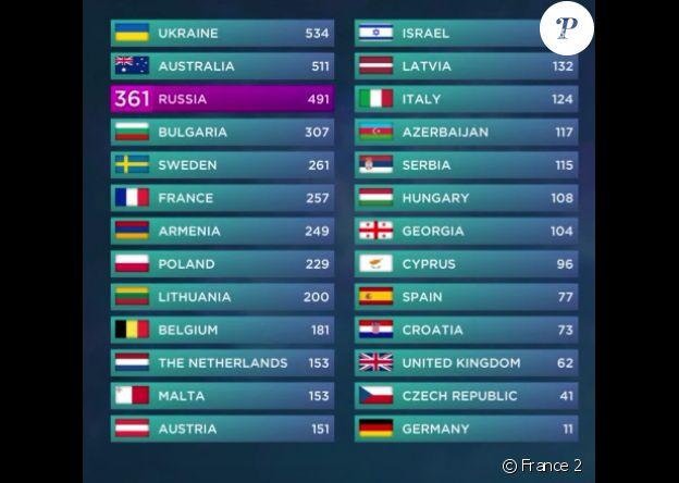 Classement final de l'Eurovision 2016.