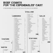 Bruce Willis, Jason Statham, Sylvester Stallone... Combien de personnes ont-ils tué ?
