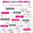 Quelle célibataire êtes-vous ? Une infographie délirante made in Les Gazelles