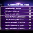 Le classement des juges (prime 1 / 12 février 2011)