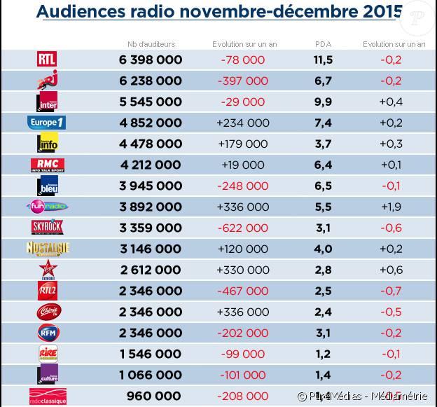 Audiences radio du quatrième trimestre 2015, publiées par Médiamétrie.